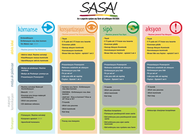 Adapted SASA! map, a guide to all SASA! materials